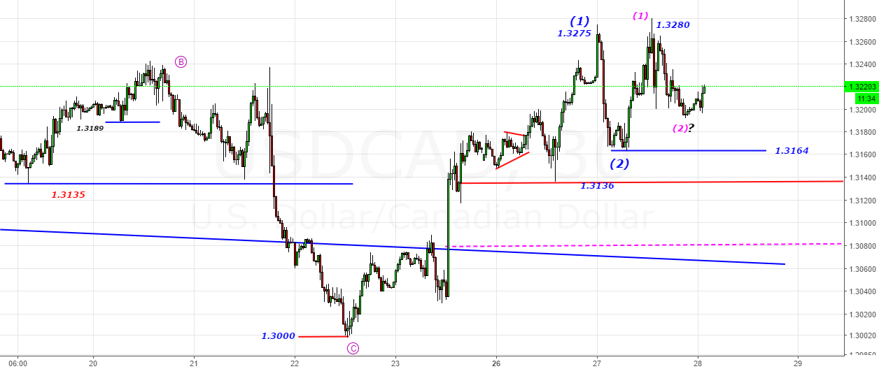 USDCAD- Alternate -Having Support@1. 3164 (Long Above 1.3280)
