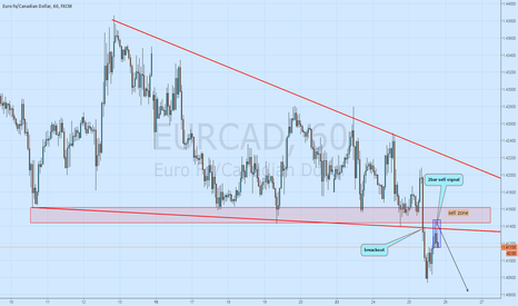EURCAD: eur cad 2 bar sell signal