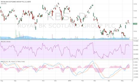 RBS: ROYAL BANK OF SCOTLAND PLC (RBS) Sell