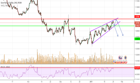 EURUSD: Rising Wedge - Shorting the Euro