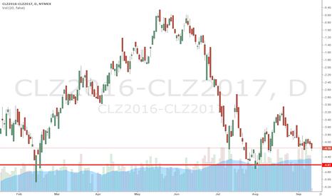 CLZ2016-CLZ2017: oil year out spread