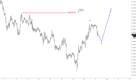 EURUSD: Elliott Wave Analysis: EURUSD Trading In A Three Wave Correction