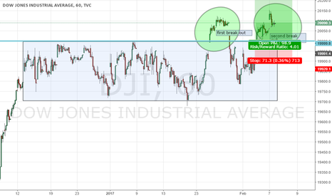 DJI: Looking to long if price comes back to resistance