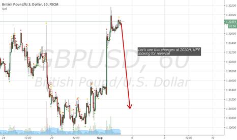 GBPUSD: Still Bear...
