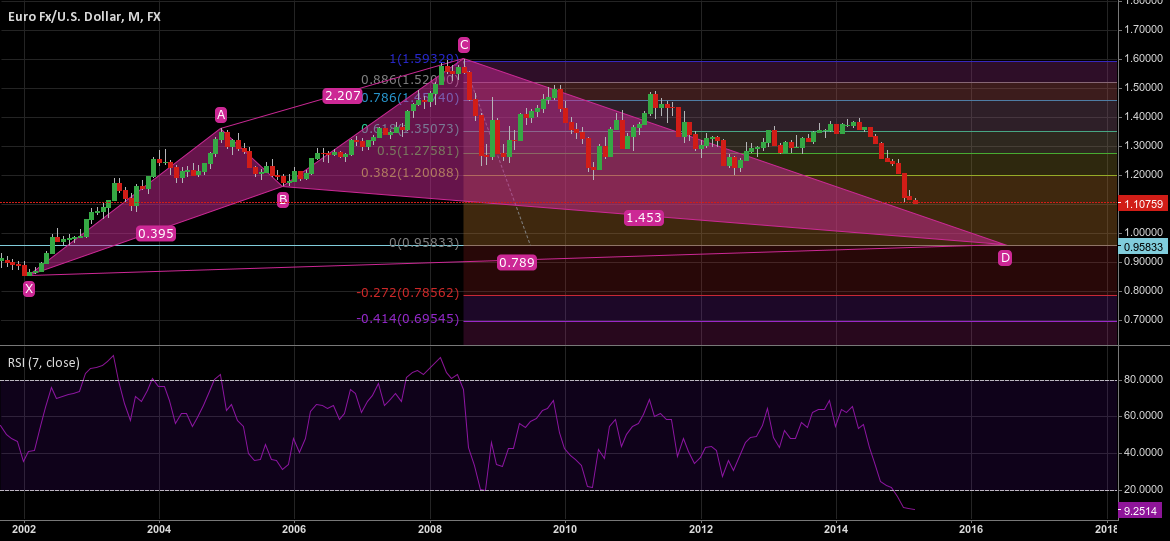 A bigger picture - waiting for the downward movement to complete
