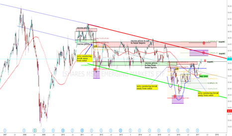 EEM: EEM: Personal Study of Supply+Demand+Financial Auction Markets#1