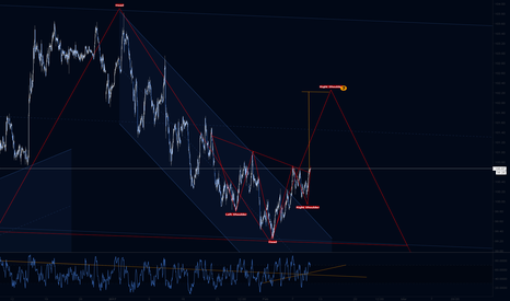 DXY: DXY Long IHS to create/finish Right Shoulder