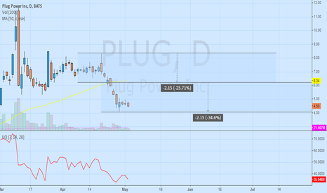 PLUG: long at the point with a good reward/risk ratio, stop loss 4.34