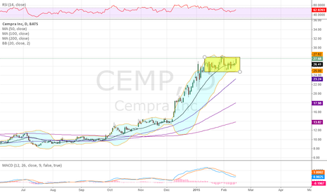CEMP: Consolidation after a big move higher,