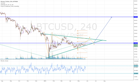 BTCUSD: it's time to kick some bears ass.. soon.. (middterm)
