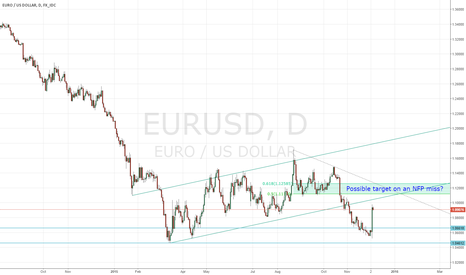 EURUSD: Where to now for EUR/USD? Possible Scenario if NFP Misses.