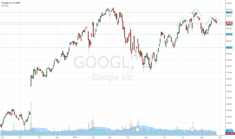 GOOGL: GOOGL head and shoulders. daily