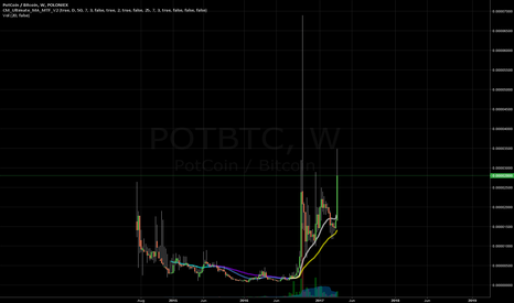 POTBTC: Take Profit