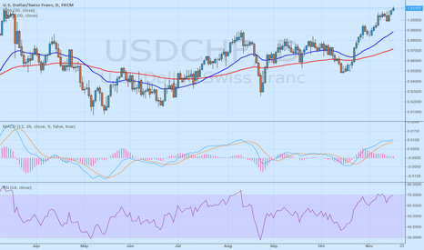 USDCHF: USDCHF must go short until 1.0000 quote - 10yearsfxexpert