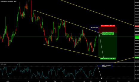 EURGBP: 4:1 Risk To Reward Trade