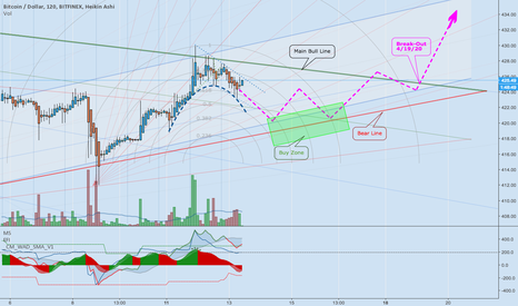 BTCUSD: April 14th-20th - BTC Break-Out