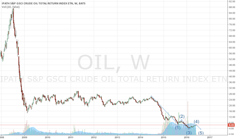 OIL: Oil headed for a major correction watch out below !!!