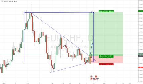 EURCHF: Triangle breakout