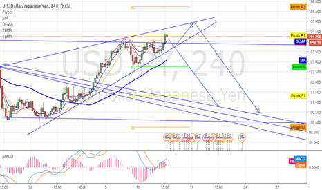 USDJPY: USDJPY Rising Wedge