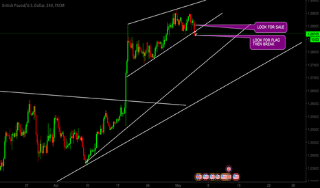GBPUSD: WAITING FOR FLAG TO SELL 1.2875 - .2895