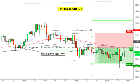 USDCAD: Here's a quick USDCAD short I took earlier for 50 pips profit