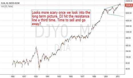 DJY0: Dow - Long Term Analysis Over Last Century