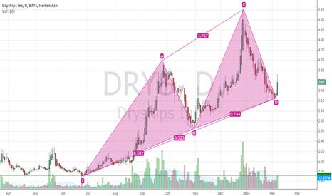 DRYS: DryShips Inc.(NASDAQ:DRYS)