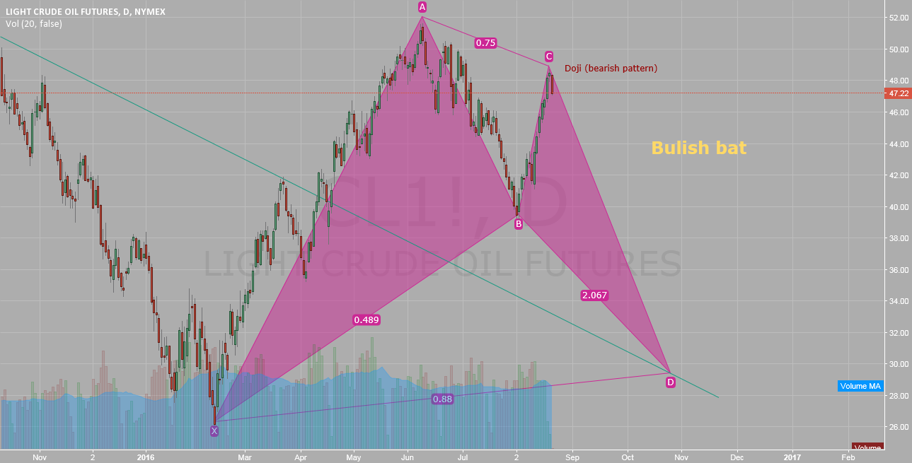 Oil Bullish bat pattern