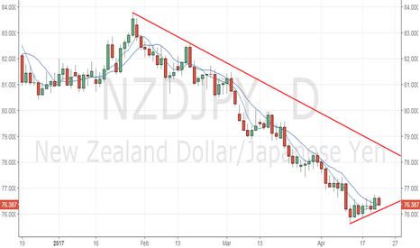 NZDJPY: NZD/JPY looks set to add 200 odd pips