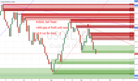 USOIL: +449 pips of Profit reached until now by my Sell Trade