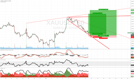XAUUSD: Gold market geometry for 12-14/09