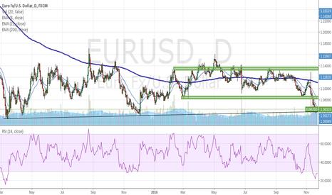 EURUSD: EURUSD Targets 1.082