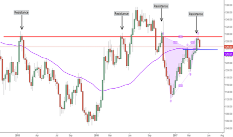 GOLD: Reasons for today's selloff in Gold (XAUUSD)