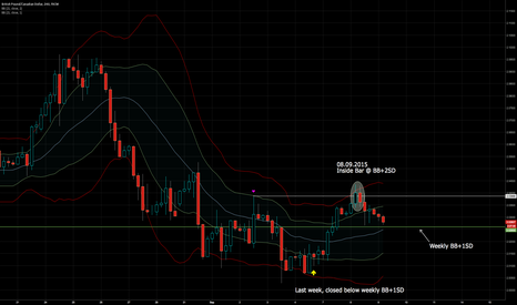 GBPCAD: Short on GBP/CAD after closed below BB+1SD on weekly chart