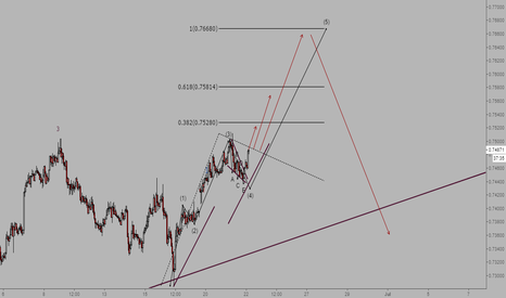 AUDUSD: Fifth wave extension