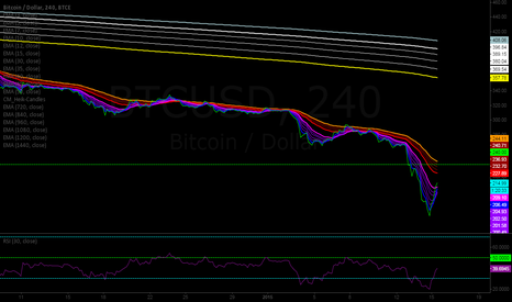 BTCUSD: BTC in Guppy's perspective on the 4H