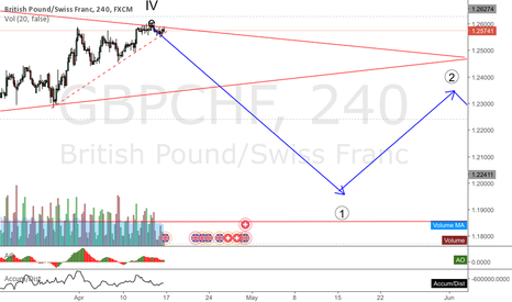 GBPCHF: GBPCHF another sterling pair with high potential of fall