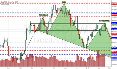 XAUUSD: Gold held for a 2nd week