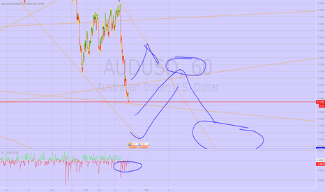 AUDUSD: AUDUSD quick consolidation and SHORT below 0.7100