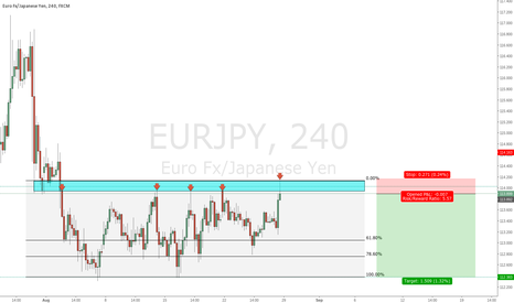 EURJPY: Sterling Yen Short Opportunity