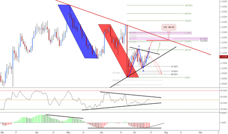 EURUSD: (Daily) Structure & Confluence Levels Above // Bat Below @88