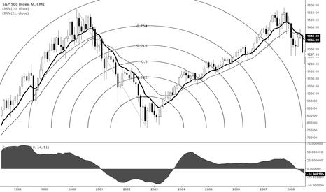 SP1!: Super Long Term Investment Strategy (Fib Arc Drawn to Bull MRKT)