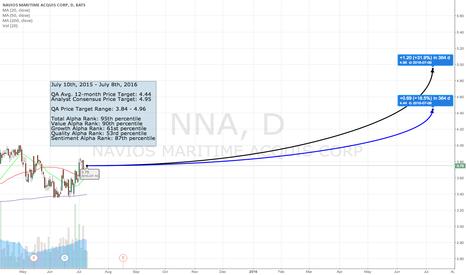NNA: The QA Top 50 - #49 NNA