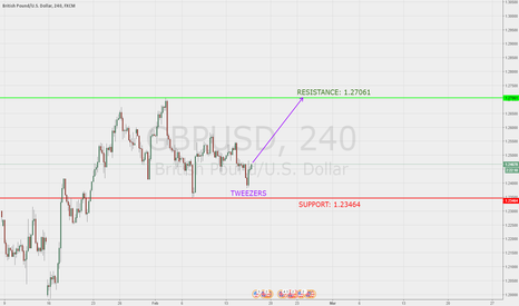 GBPUSD: #CABLE #LONG, Tweezers bottom, Support, Resistance