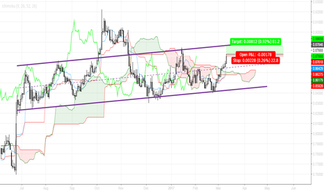 EURGBP: Trade small, wait & see