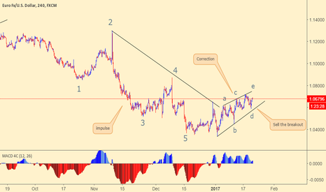 EURUSD: EURUSD is looking for sell setup