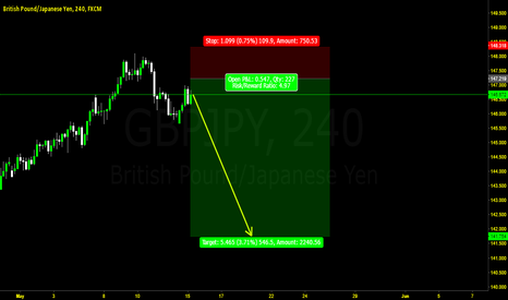 GBPJPY: GBPJPY  Sell for 600 Pips