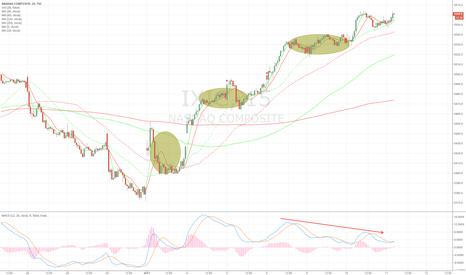 IXIC: NASDAQ Composite is risky