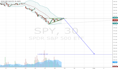 SPY: Triangle? Downward Movement Continues
