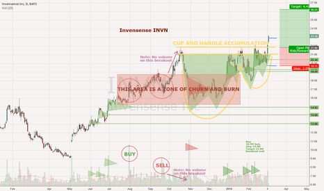 INVN: Invensense INVN - cup and handle breakout